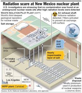 radiation-leak-new-mexico